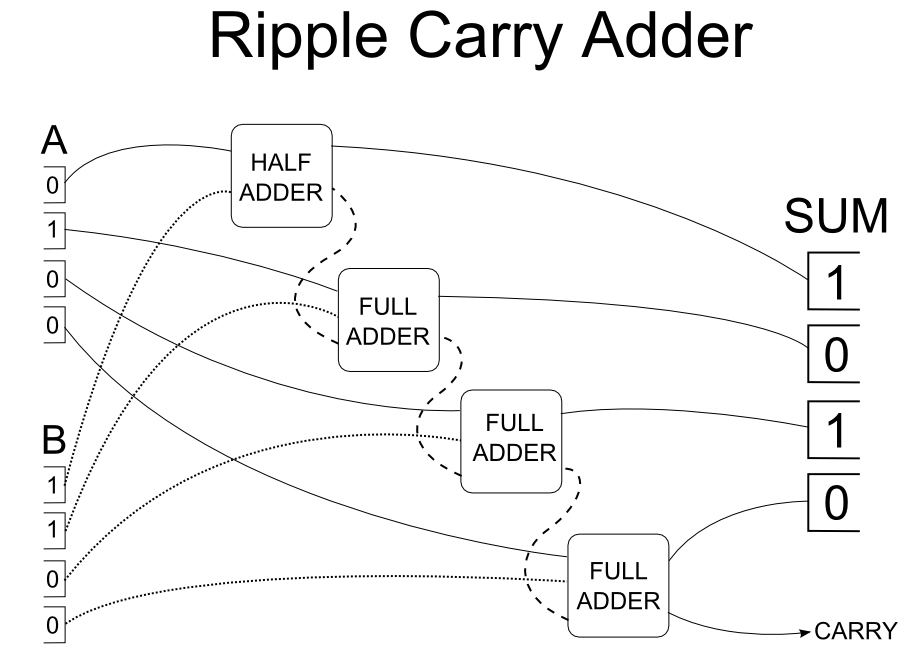 4-bit relay ripple carry adder